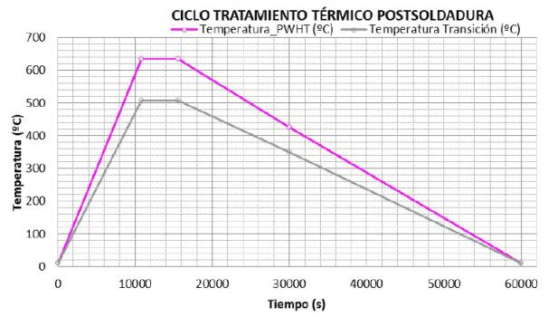 grafic-pwht-tratamiento-termico-postsoldadura