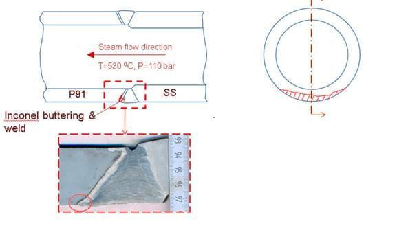 Análisis causa-raíz en soldadura disimilar en una tubería de vapor de alta presión