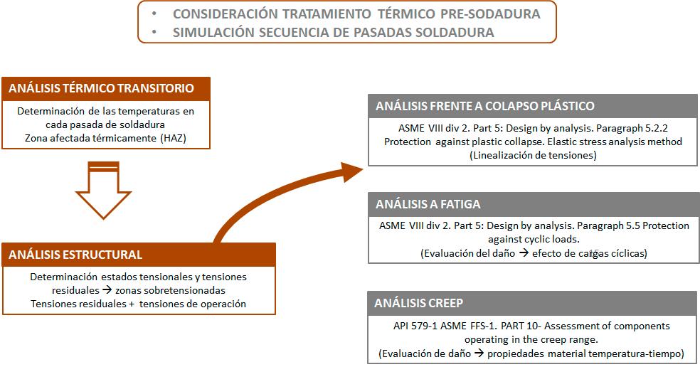 simulación del proceso de soldadura 2