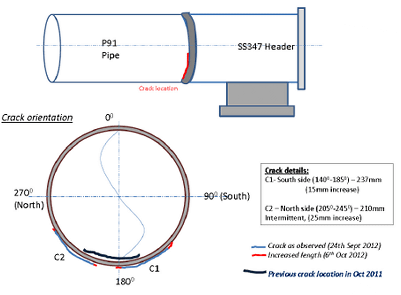 Location and size of cracs in dissimilar weld joint failure