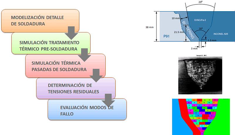 Simulación del proceso de soldadura