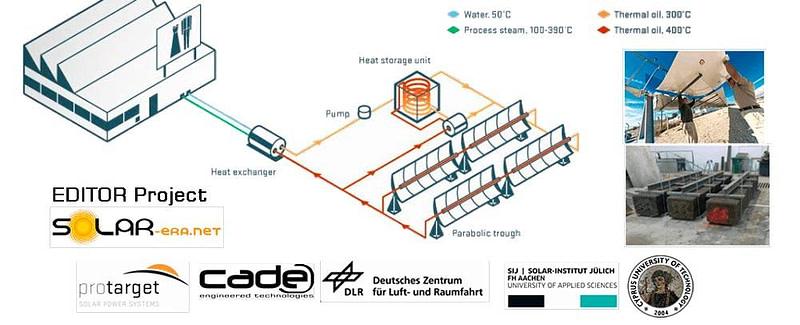 EDITOR Project CSP thermal energy storage almacenamiento térmico