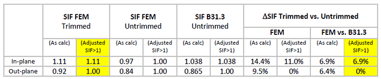 FEM SIF Calculations